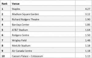 ranking - venue 8.17.2016